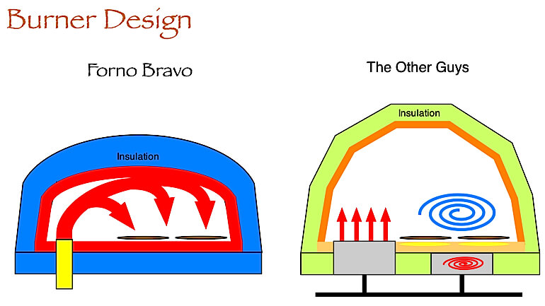 Why Burner Design Is Critical For Your Wood Fired Pizza Oven