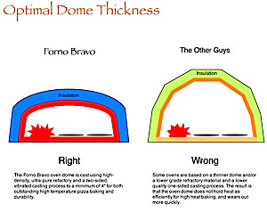 optimal dome thickness