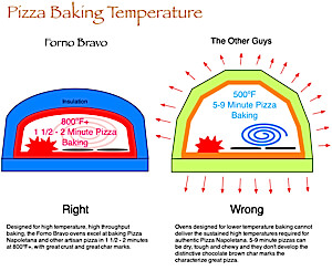 pizza baking temperature